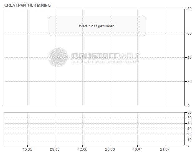 Great Panther Mining Ltd.