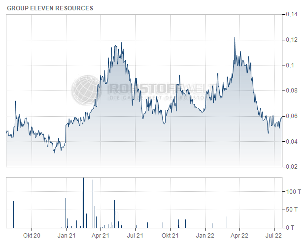 Group Eleven Resources Corp.