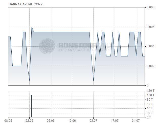 Hanna Capital Corp.