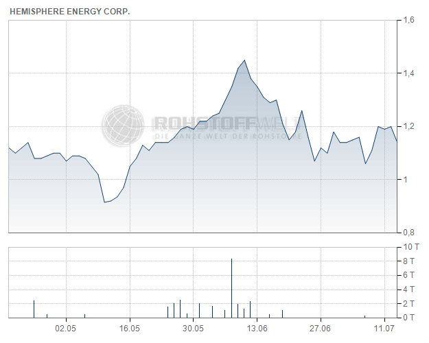 Hemisphere Energy Corp.