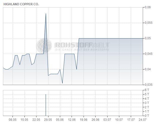 Highland Copper Company Inc.