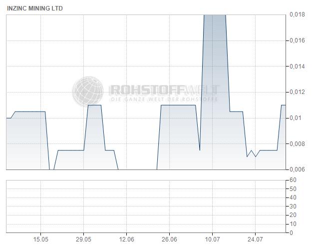 InZinc Mining Ltd.