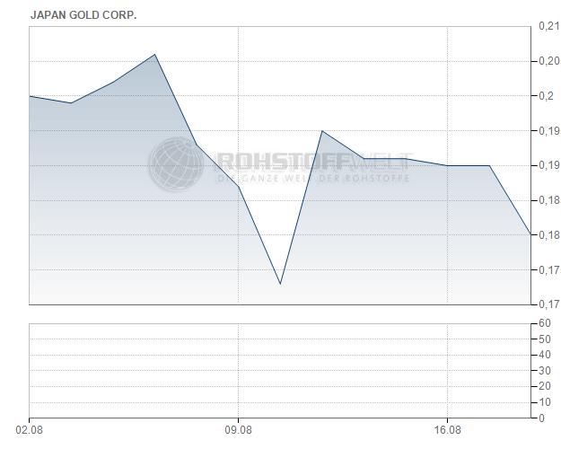Japan Gold Corp.