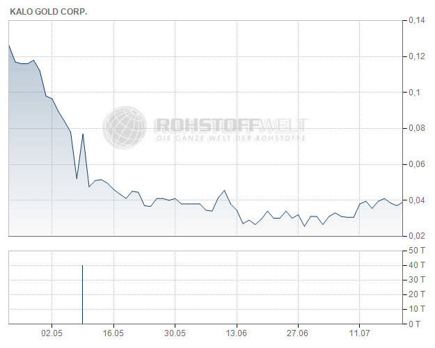 Kalo Gold Corp.