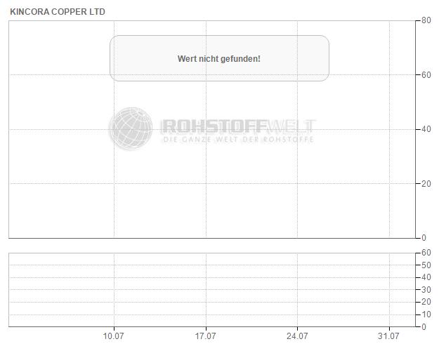 Kincora Copper Ltd.