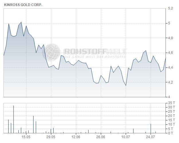 Kinross Gold Corp.