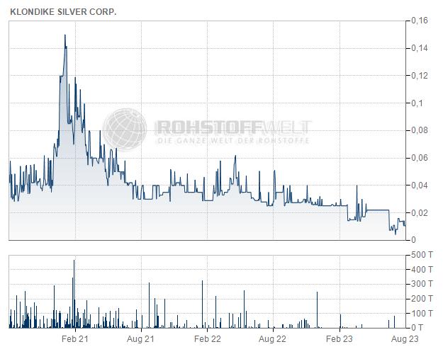 Klondike Silver Corp.