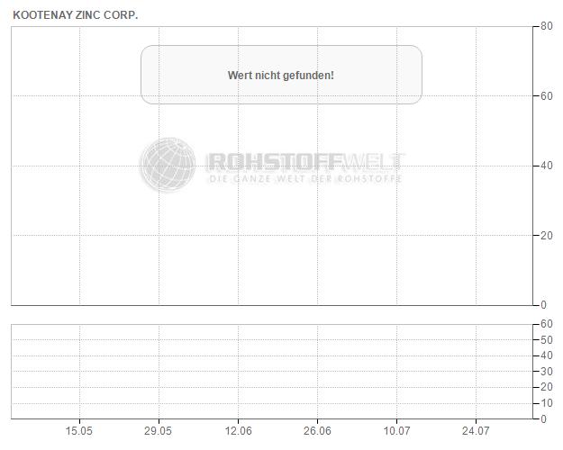 Kootenay Zinc Corp.