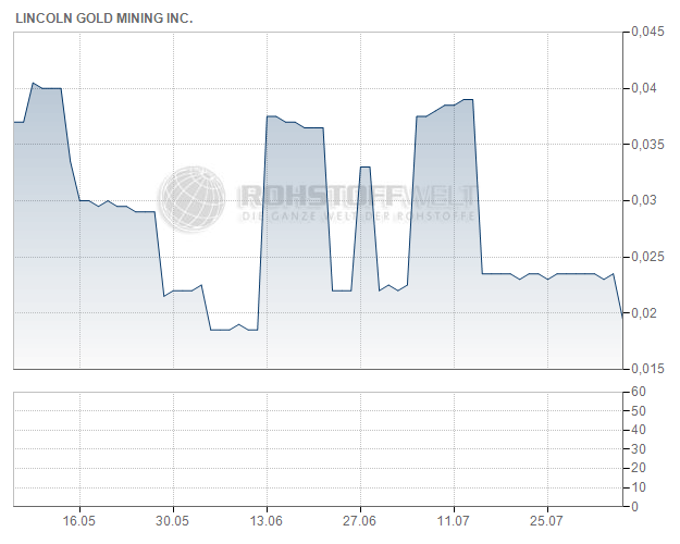 Lincoln Gold Mining Inc.