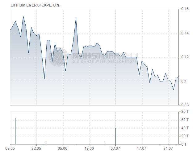 Lithium Energi Exploration Inc.