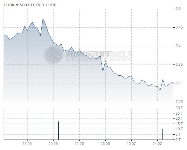 Lithium South Development Corp.