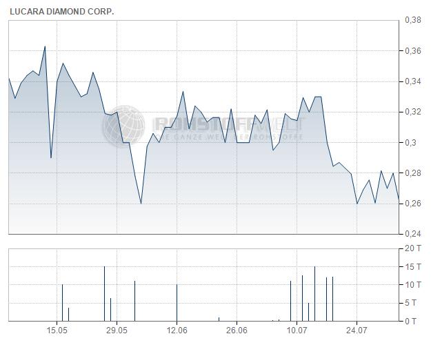 Lucara Diamond Corp.