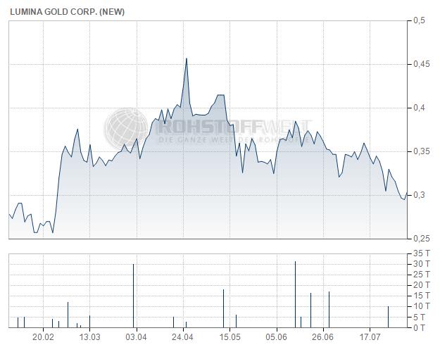 Lumina Gold Corp.