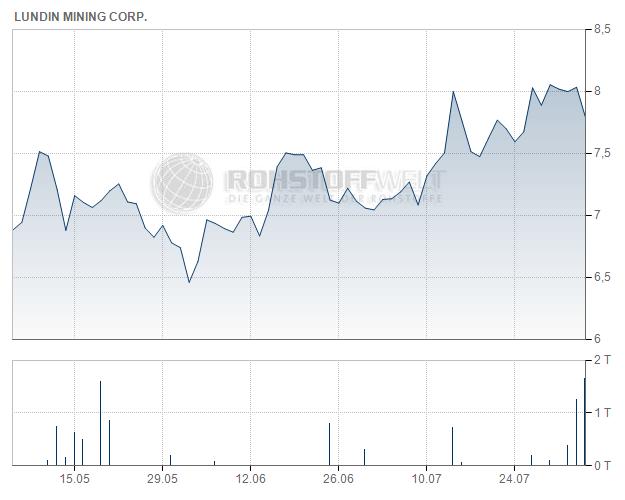 Lundin Mining Corp.