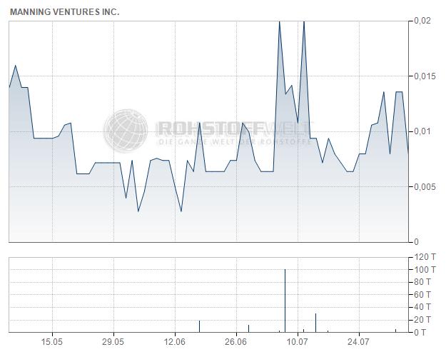 Manning Ventures Inc.