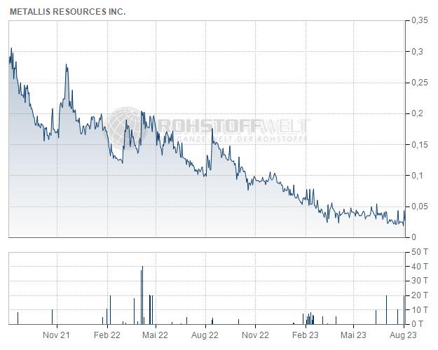 Metallis Resources Inc.