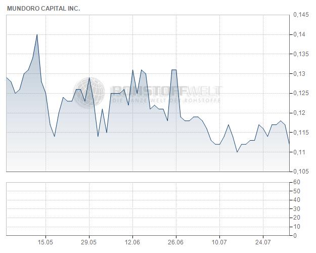 Mundoro Capital Inc.