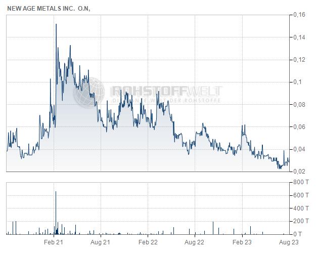 New Age Metals Inc.