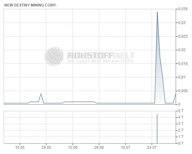 New Destiny Mining Corp.