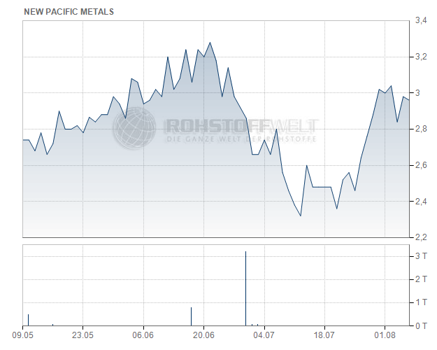 New Pacific Metals Corp.