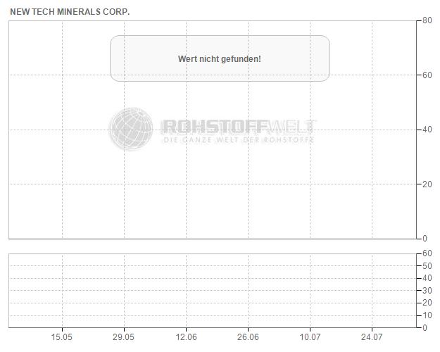 New Tech Minerals Corp.