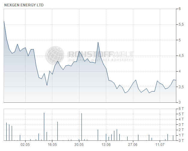 NexGen Energy Ltd.