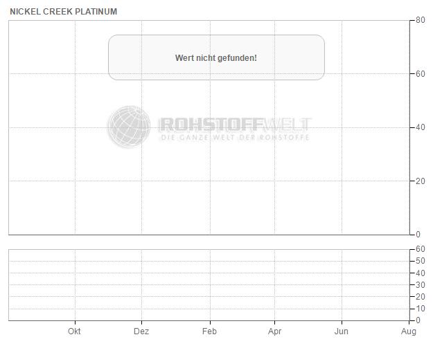 Nickel Creek Platinum Corp.
