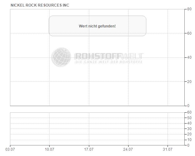 Nickel Rock Resources Inc.