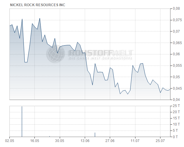 Nickel Rock Resources Inc.