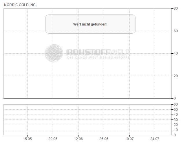 Nordic Gold Inc.