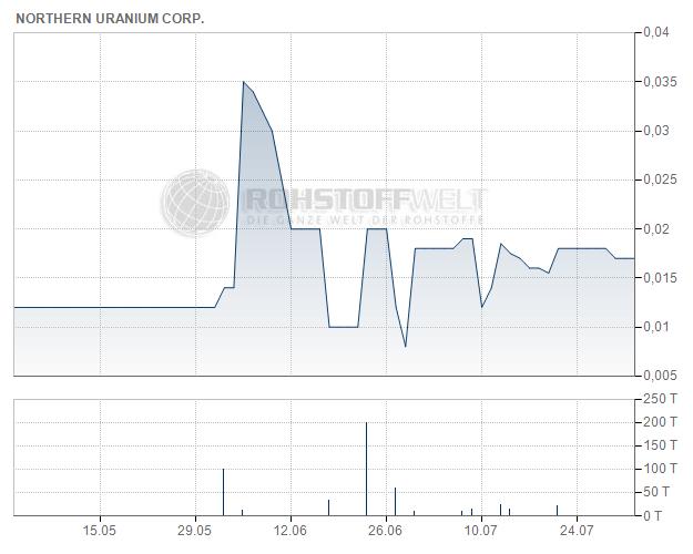 Northern Uranium Corp.