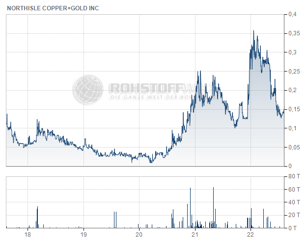 Northisle Copper and Gold Inc.
