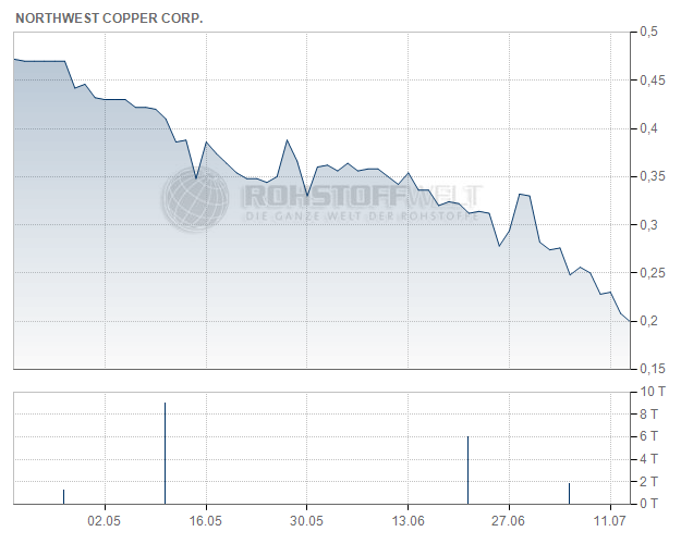 Northwest Copper Corp.