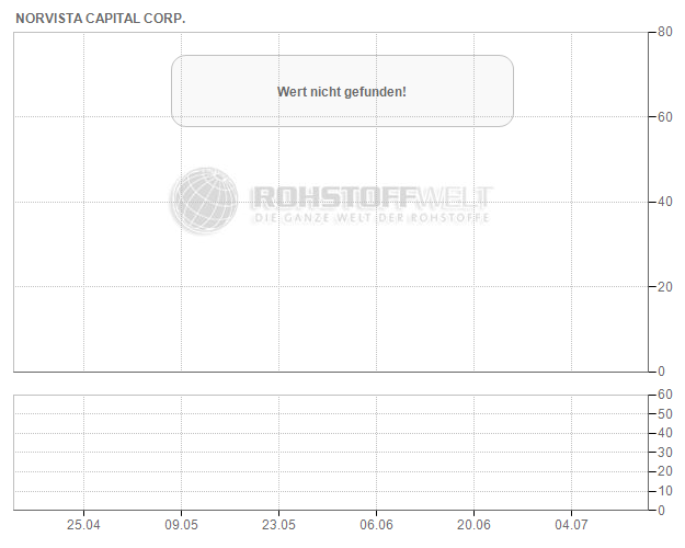 Norvista Capital Corp.