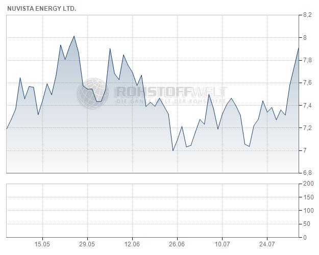 NuVista Energy Ltd.