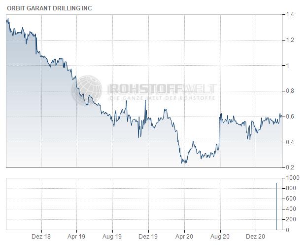 Orbit Garant Drilling Inc.
