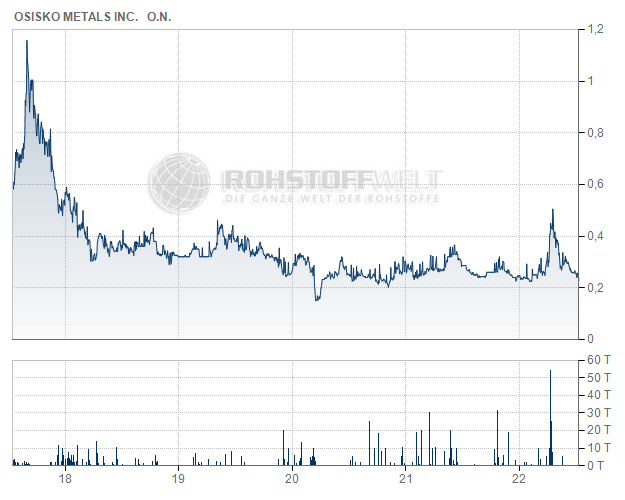 Osisko Metals Inc.