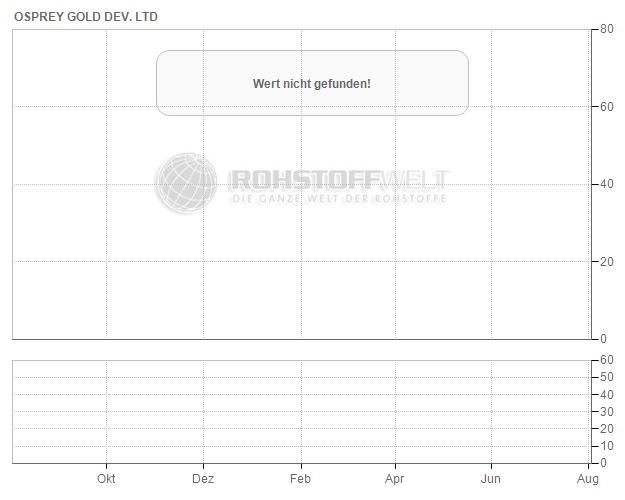 Osprey Gold Development Ltd.