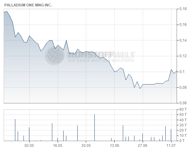 Palladium One Mining Inc.