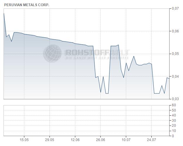 Peruvian Metals Corp.