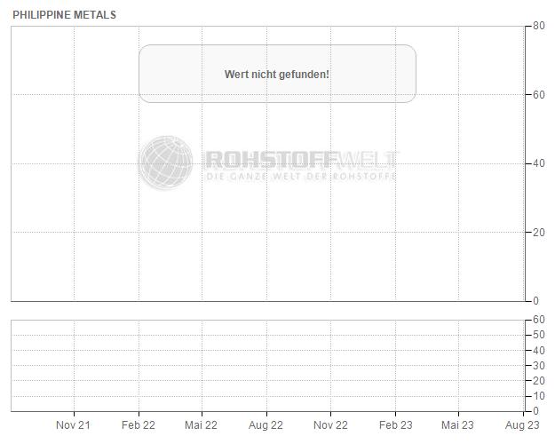 Philippine Metals Inc.