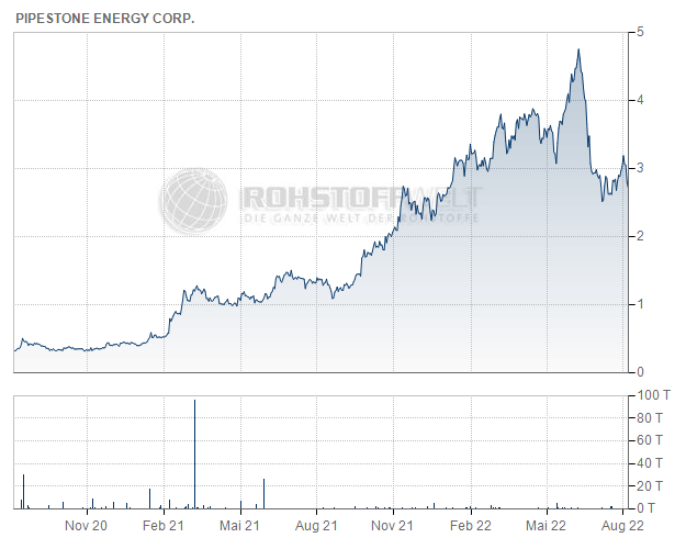 Pipestone Energy Corp.