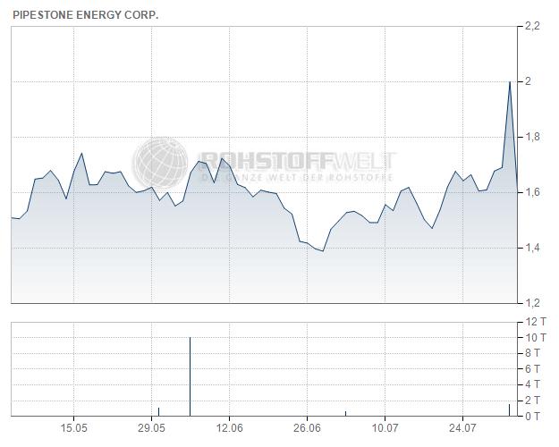 Pipestone Energy Corp.