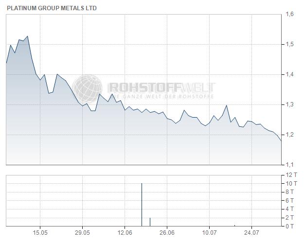 Platinum Group Metals Ltd.