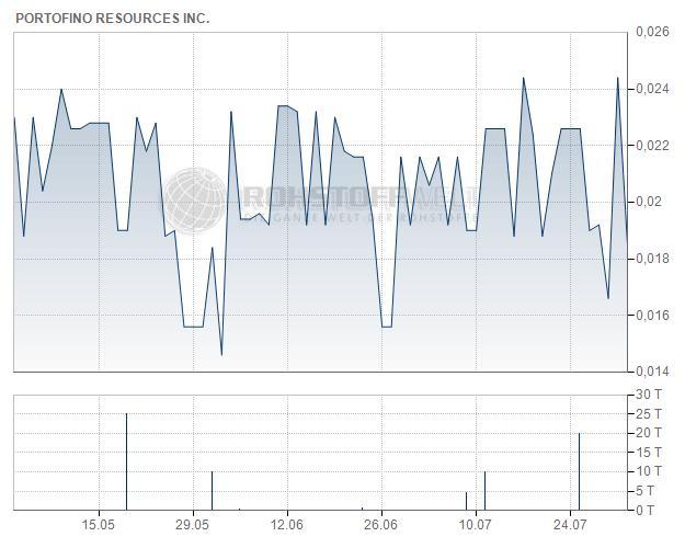 Portofino Resources Inc.