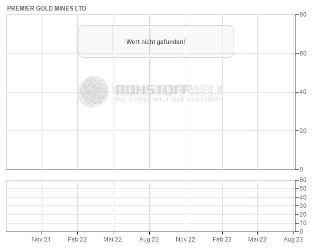 Premier Gold Mines Ltd.