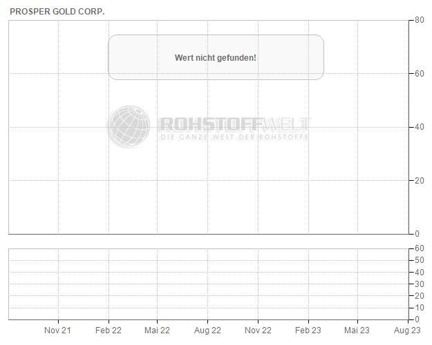 Prosper Gold Corp.