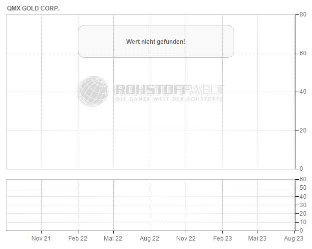 QMX Gold Corp.