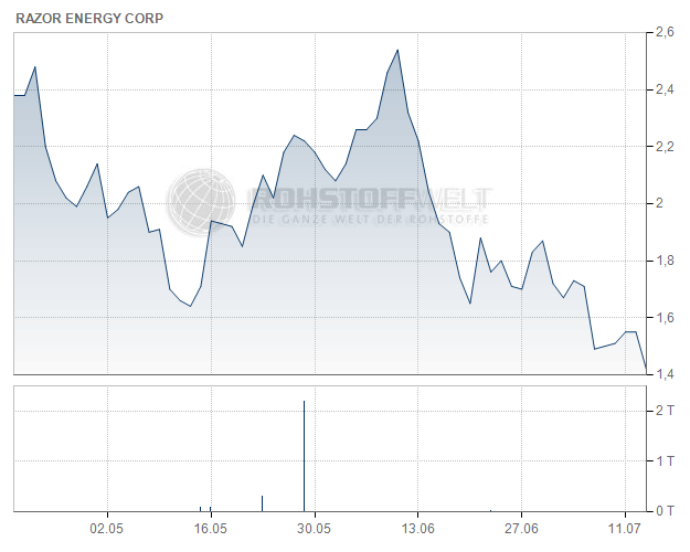 Razor Energy Corp.