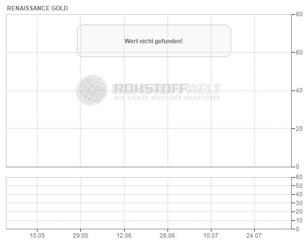 Renaissance Gold Inc.